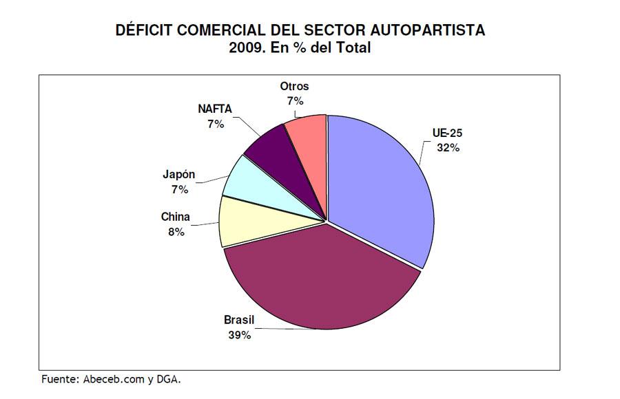 Afac-grafico-deficit