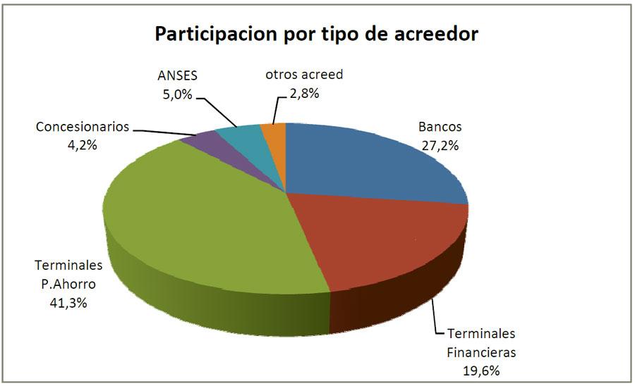 grafico-acreedores