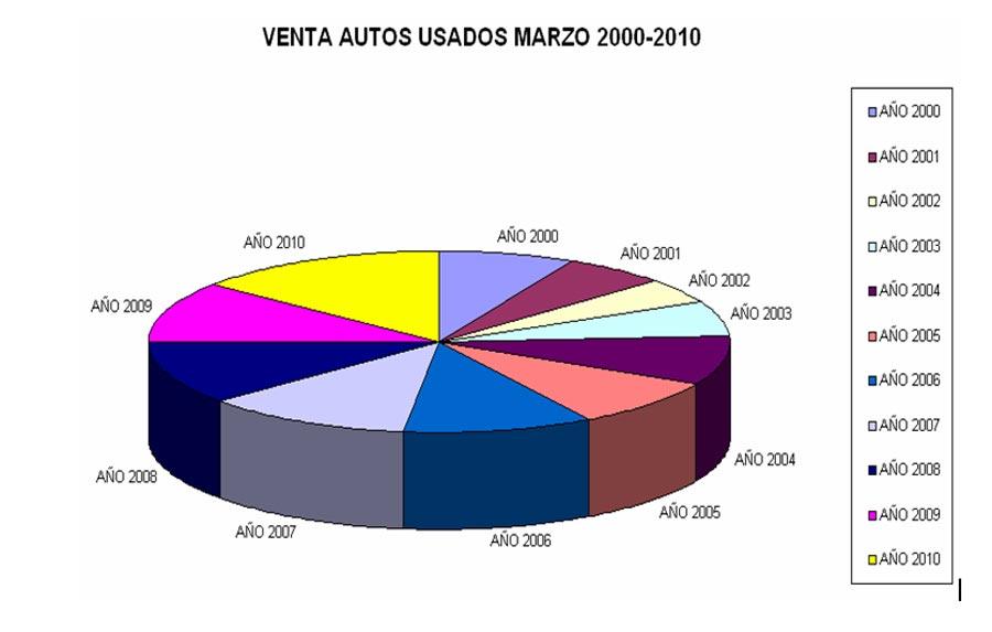 venta-usados-marzo-2010