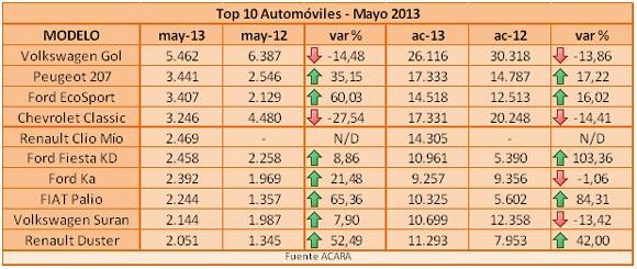 autos-mayo-2013