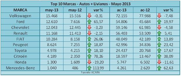 Patentamientos Mayo 2013