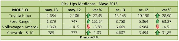 pickups-mayo-2013