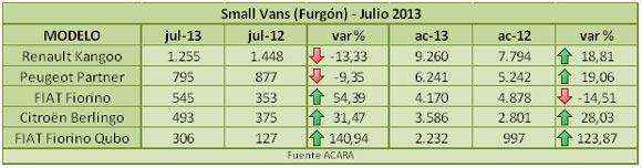furgones-julio