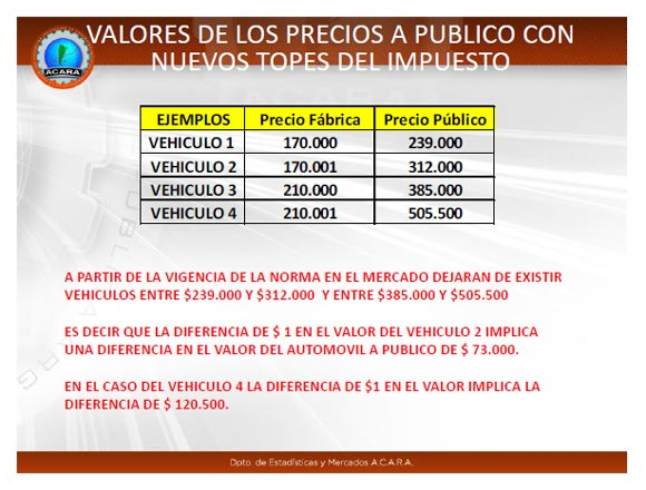 Impuestazo Autos Argentina