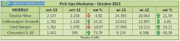 pick-ups-octubre