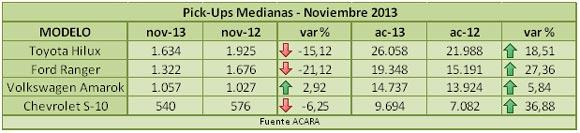 pick-ups-noviembre