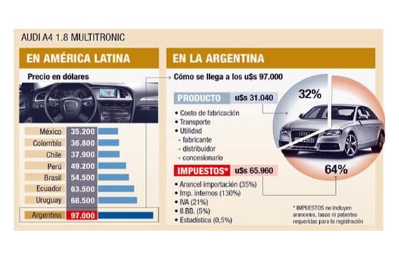 impuestos-autos-importados