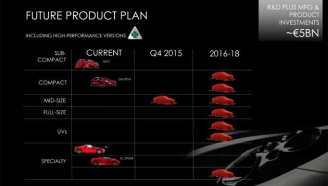 alfa-romeo-plan-producto