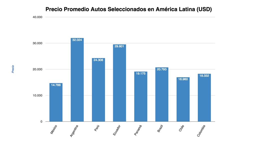 precios-autos